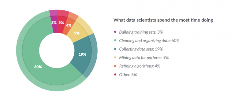 Data preparation accounts for about 80% of the work of data scientists